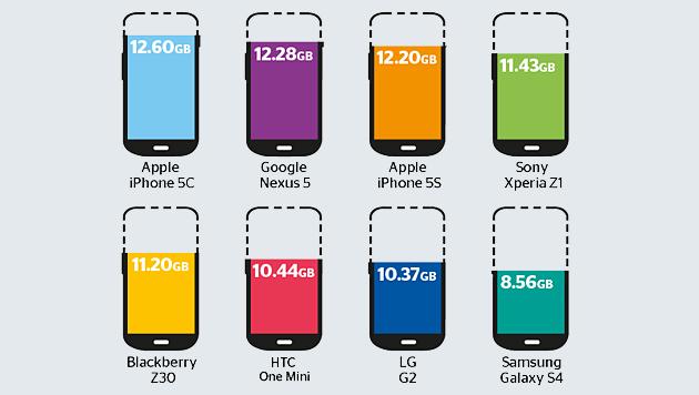 So viel Speicherplatz bieten Smartphones wirklich (Bild: which.co.uk)