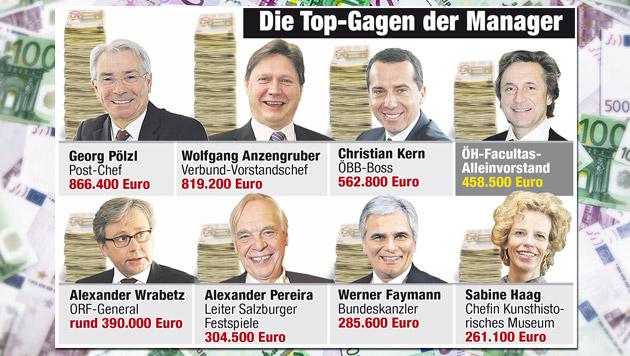 """ÖH-Krösus"" verdient mehr als Bundeskanzler (Bild: thinkstockphotos.de, Krone-Grafik)"