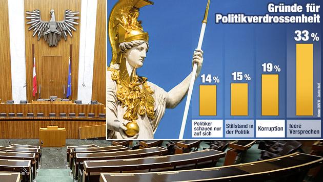 Umfrage listet Sündenregister der Politiker auf (Bild: APA/GEORG HOCHMUTH, Krone-Grafik)