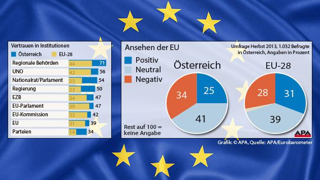 Image der EU kommt in Österreich nicht vom Fleck (Bild: Grafik: APA, Quelle: APA/Eurobarometer, thinkstockphotos.de)