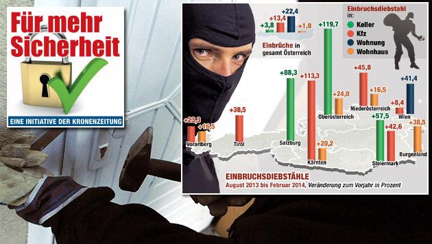 57 Einbrüche pro Tag in Österreich (Bild: APA/HERBERT PFARRHOFER, Krone-Grafik)