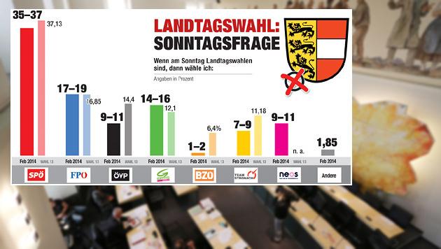 Umfrage: Kärntner ÖVP verliert stark, SPÖ leicht (Bild: Uta Rojsek-Wiedergut)