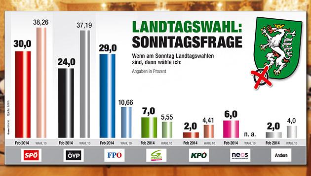 """Stmk: Minus 21 Prozentpunkte für die Reformpartner (Bild: JÜRGEN RADSPIELER, """"Krone""""-Grafik)"""