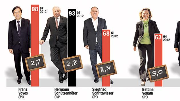 51,6 Prozent sind auf Politiker 'ang'fressen' (Bild: Krone GRAFIK, Quelle: bmm)