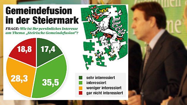 """Gemeindefusion interessiert nur 52,9% der Steirer (Bild: """"Krone""""-Grafik/bmm, Christian Jauschowetz)"""