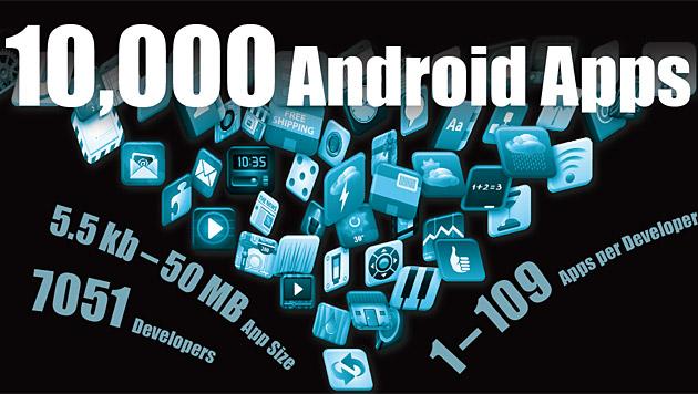 Schwere Mängel bei wichtigsten Android-Apps (Bild: aisec.fraunhofer.de)