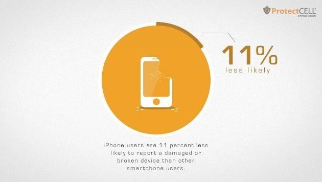iPhones weniger reparaturanfällig als Konkurrenz (Bild: ProtectCell)