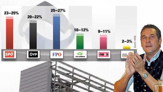 Hypo-Irrsinn macht FPÖ zur klaren Nummer eins (Bild: APA/MANFRED FESL, APA/GERT EGGENBERGER, Krone-Grafik)