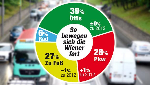 "Trotz ""grüner"" Maßnahmen: Mehr Autoverkehr in Wien (Bild: APA/HERBERT NEUABUER, Krone Grafik)"