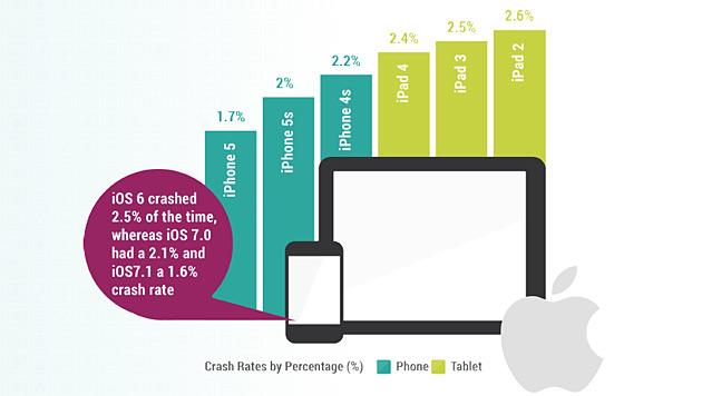 Apps stürzen bei Apple häufiger ab als bei Android (Bild: Crittercism)