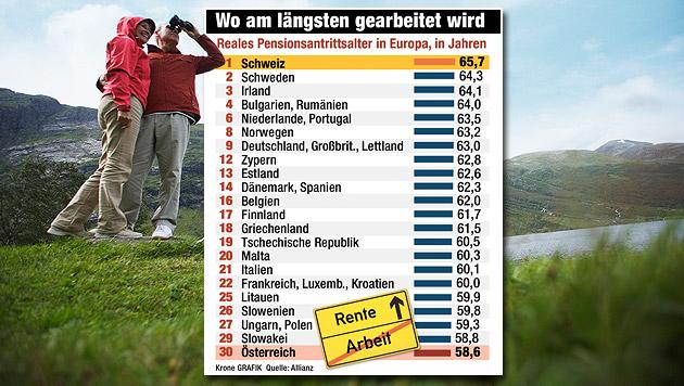 Österreich europaweit Spitze bei Frühpensionen (Bild: thinkstockphotos.de, Krone-Grafik, krone.at-Grafik)