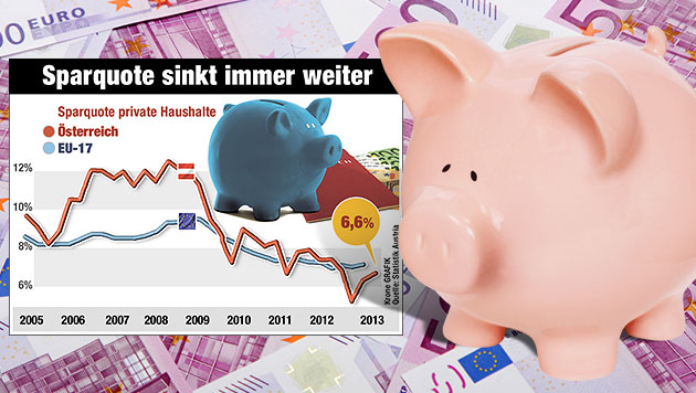 """Noch nie haben Österreicher so wenig gespart (Bild: """"Krone""""-Grafik, Quelle: Statistik Austria, thinkstockphotos.de)"""