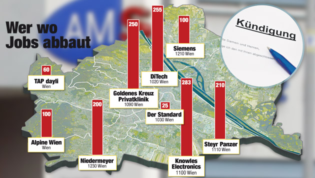 """Wien: In nur einem Jahr fast 13.000 Jobs weniger (Bild: APA/GERT EGGENBERGER, """"Krone""""-Grafik)"""