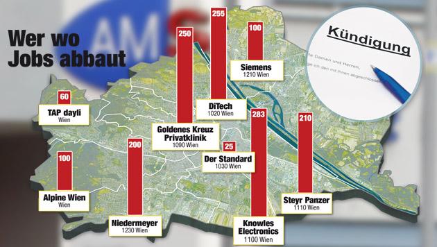 Wien In Nur Einem Jahr Fast 13000 Jobs Weniger