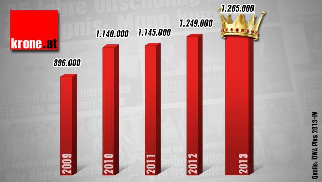 Neuer Leser-Rekord für krone.at (Bild: krone.at-Grafik)