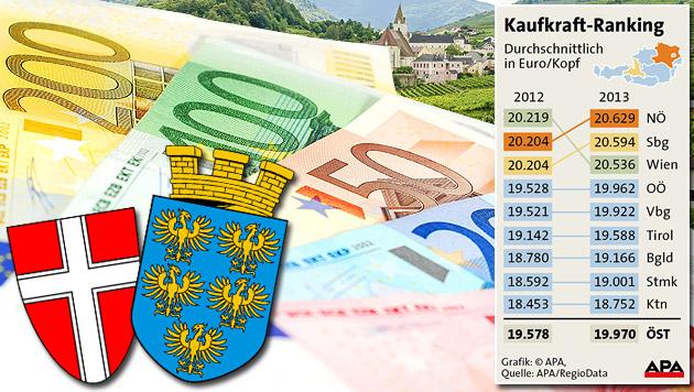 Niederösterreich überholt Wien bei Kaufkraft (Bild: APA, thinkstockphotos.de, krone.at-Grafik)