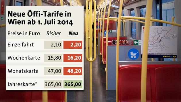 Wiener Öffi-Tickets werden wieder teurer (Bild: Andreas Graf, APA)
