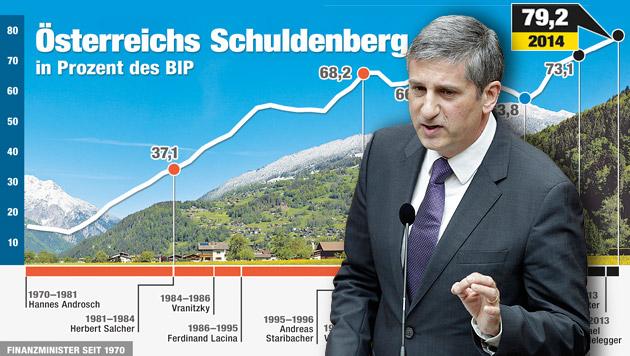 """Spindelegger verspricht jetzt eine """"Trendwende"""" (Bild: Krone-Grafik, APA/GEORG HOCHMUTH, krone.at-Grafik)"""