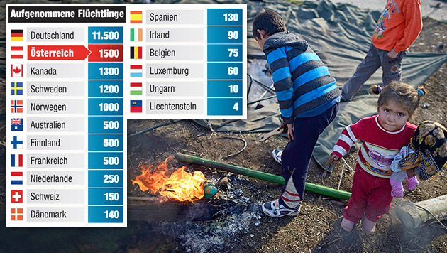"""Österreich nimmt weitere 1.000 Vertriebene auf (Bild: APA/EPA/Vassil Donev, """"Krone""""-Grafik, Quelle: UNHCR)"""