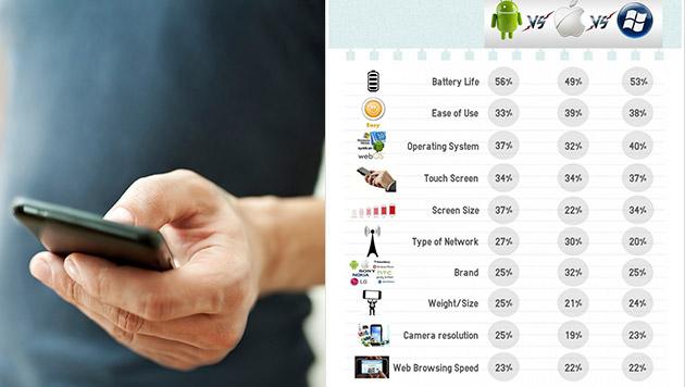 Darauf kommt es beim Smartphone-Kauf wirklich an (Bild: thinkstockphotos.de, IDC)
