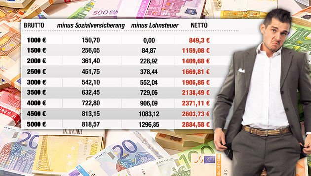 Steuerdebatte: So wenig bleibt uns vom Bruttolohn (Bild: thinkstockphotos.de, Fotolia, krone.at-Grafik)