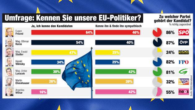 """EU-Kandidaten sind vielen Österreichern ein Rätsel (Bild: """"Krone""""-Grafik, Quelle: IMAS International, thinkstockphotos.de)"""
