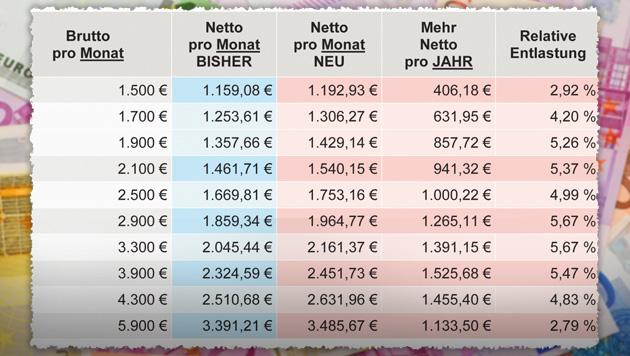 """""""Krone"""" hat erste Details zur neuen Steuerreform (Bild: """"Krone""""-Grafik, thinkstockphotos.de, krone.at-Grafik)"""