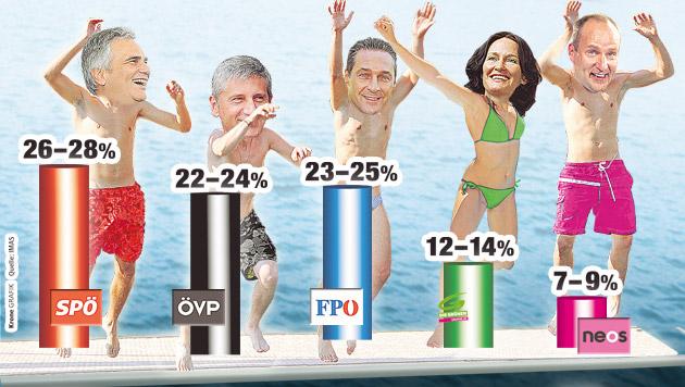 SPÖ voran, schwächelnde ÖVP hinter FPÖ auf Platz 3 (Bild: Krone GRAFIK)