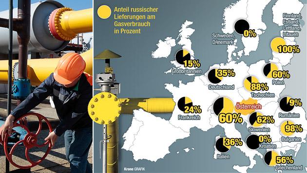 Österreichs Gasversorgung bis Februar gesichert (Bild: AP, Krone-Grafik)