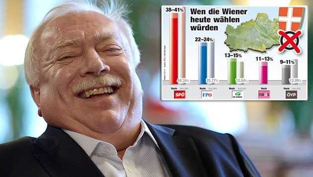 Scharmützel über Umfragen: SPÖ kontert mit Studie (Bild: APA/HANS KLAUS TECHT, Krone-Grafik)