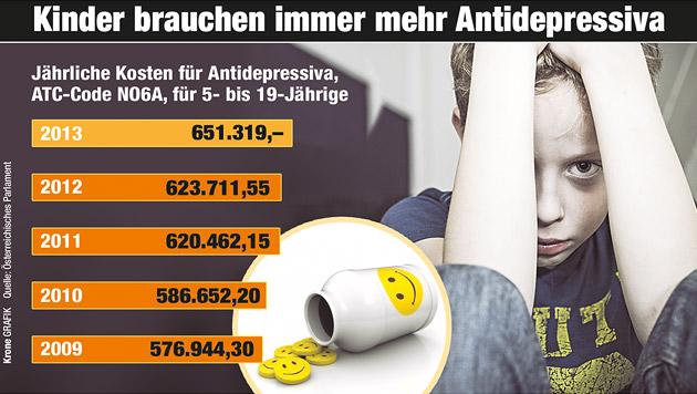 Immer mehr Kinder schlucken Antidepressiva (Bild: Krone-Grafik)