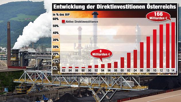 Investitionslawine - aber nur im Ausland (Bild: APA/Barbara Gindl, Krone-Grafik)