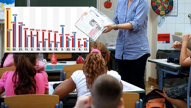Jedes 2. Kind kann kaum oder gar nicht Deutsch (Bild: APA/GEORG HOCHMUTH, Krone GRAFIK,Statistik Austria/Stadtschulrat)