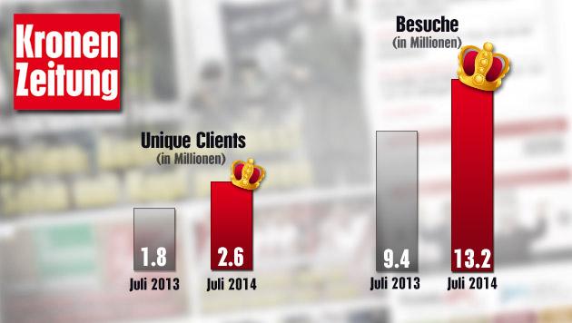 Mehr als 13 Millionen Besuche im Juli auf krone.at (Bild: thinkstockphotos.de, krone.at-Grafik, Quelle: ÖWA Basic)
