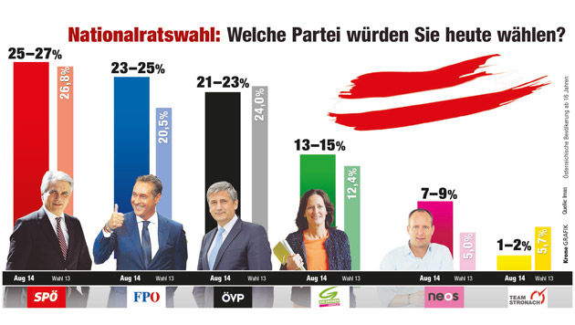 Faymann-SPÖ in Umfrage wieder auf Platz eins (Bild: Krone GRAFIK)