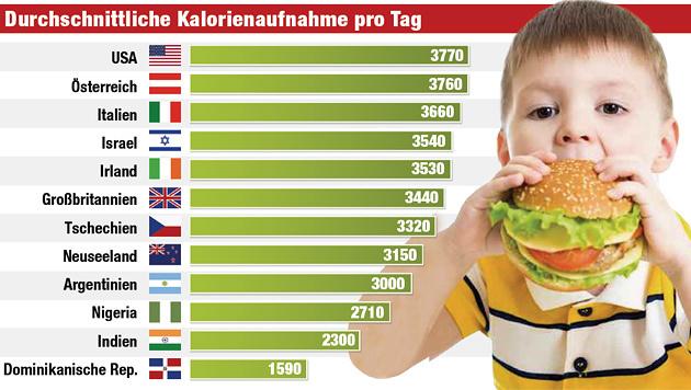 Die Grafik zeigt die durchschnittliche Kalorienaufnahme pro Tag. (Bild: Krone GRAFIK Quelle: Daily Mail)