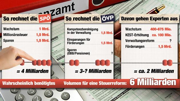 Immer mehr Rätsel um die große Steuerreform (Bild: thinkstockphotos.de,  Krone GRAFIK)