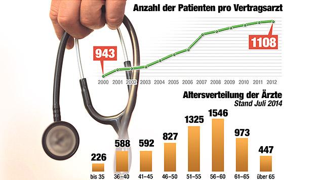 """Jeder fünfte Hausarzt ist reif für die Pension (Bild: """"Krone""""-Grafik)"""