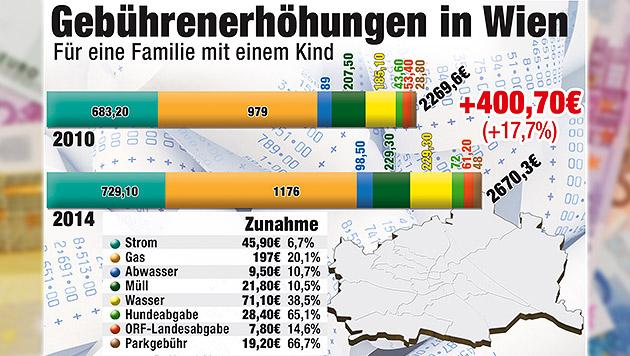 """Kritik an Gebühren als neues Steckenpferd der ÖVP (Bild: """"Krone""""-Grafik, thinkstockphotos.de)"""