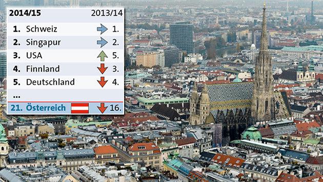 Österreichs Wirtschaft stürzt um fünf Plätze ab (Bild: APA-Grafik, APA/Herbert Neubauer)
