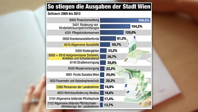 """Wiener zahlen für Zinsen 508.794 Euro - pro Tag (Bild: Christian Jauschowetz, """"Krone""""-Grafik)"""
