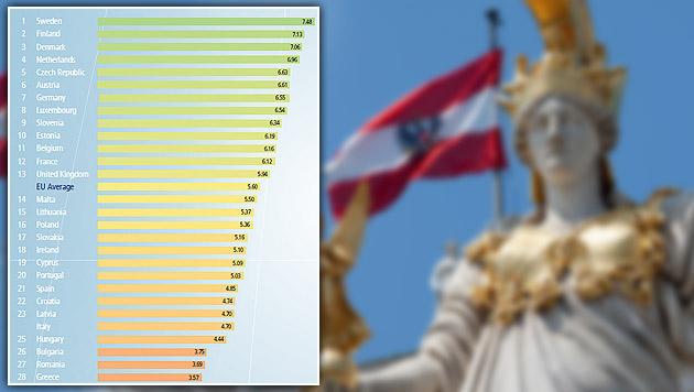 EU-Index: Ö bei sozialer Gerechtigkeit auf Platz 6 (Bild: Bertelsmann-Stiftung, thinkstockphotos.de)