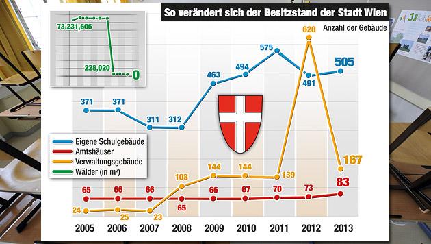 Plötzlich 70 Schulen weniger in Wien? (Bild: APA/Roland Schlager, Krone-Grafik)