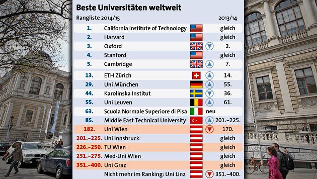 Universität Wien rutscht weiter auf Platz 182 ab (Bild: Klemens Groh, APA)