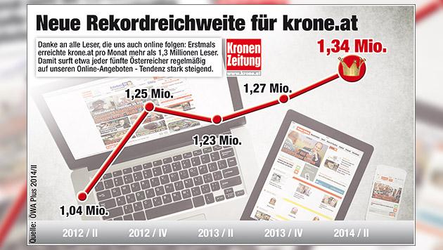1,34 Mio. Leser: Rekordreichweite für krone.at! (Bild: Kronen Zeitung, Quelle: ÖWA Plus 2014/II)
