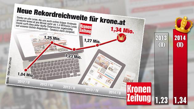 1,34 Mio. Leser: Rekordreichweite für krone.at! (Bild: thinkstockphotos.de, Kronen Zeitung, Quelle: ÖWA Plus 2014/II)