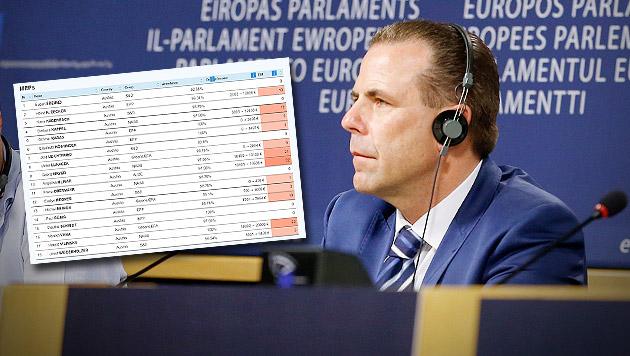 FPÖ-Politiker kassiert gesamt 13.020 Euro (Bild: APA/EPA/JULIEN WARNAND, integritywatch.eu)