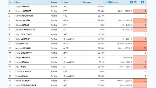 FPÖ-Politiker kassiert gesamt 13.020 Euro (Bild: integritywatch.eu)