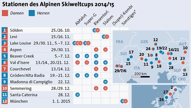Rennkalender: So läuft der Ski-Weltcup 2014/15 (Bild: APA)