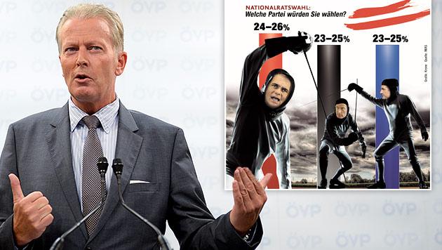 """ÖVP: Mit Mitterlehner Umfragetief überwunden (Bild: """"Krone"""", Quelle: IMAS, APA/HERBERT NEUBAUER)"""